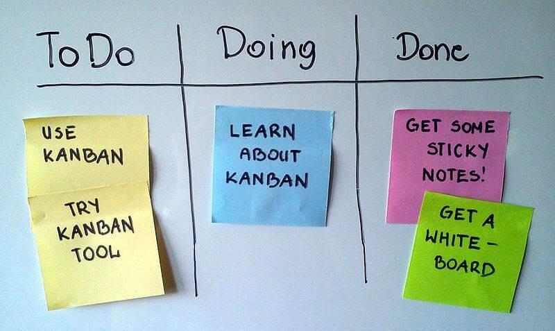 Kanban là gì? Cách sử dụng Kanban Board để quản lý công việc hiệu quả